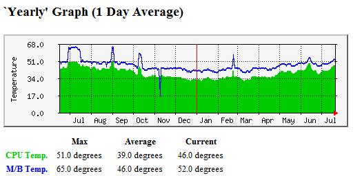 Grafic temperatura placa de baza si procesor