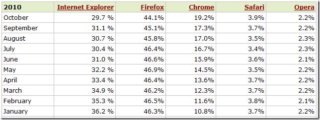 statistici-utilizare-browser