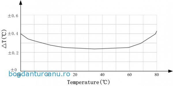 eroare masura temperatura