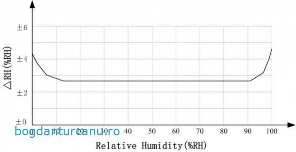 eroare masura umiditate relativa
